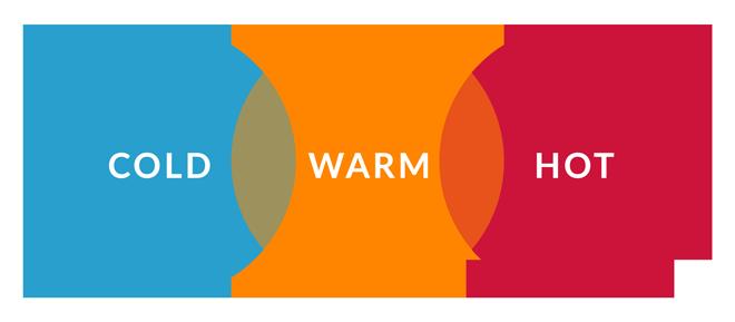 Social Media Marketing Temperatures | WebbyUp Digital Marketing | Fort Lauderdale Miami